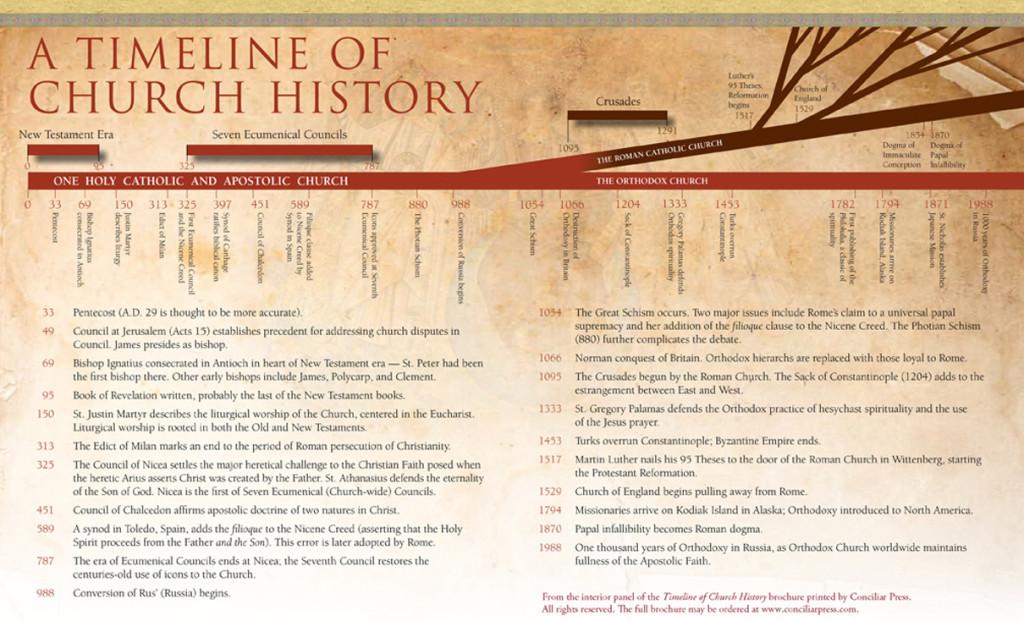 Timeline Orthodox Church